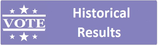 historial results